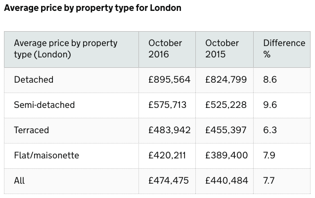 average-price-by-property-type-in-london-october-2016