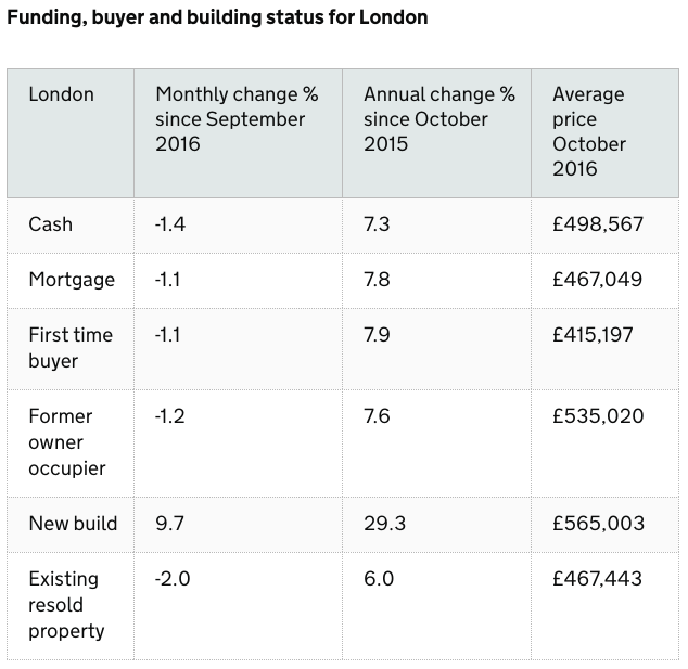 property-funding-buyer-and-building-status-for-london-october-2016