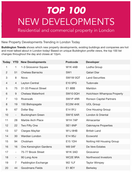 top 100 london new developments trending